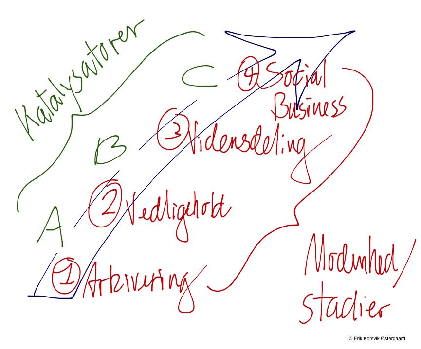 KM - modenhed, stadier og katalysatorer