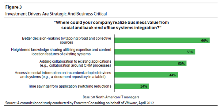 Forrester 2012 - strategic investments in social business