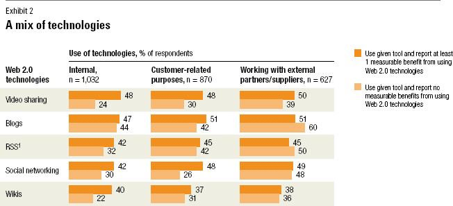 McKinsey - how companies are benefiting from web 2.0 - mixing technologies