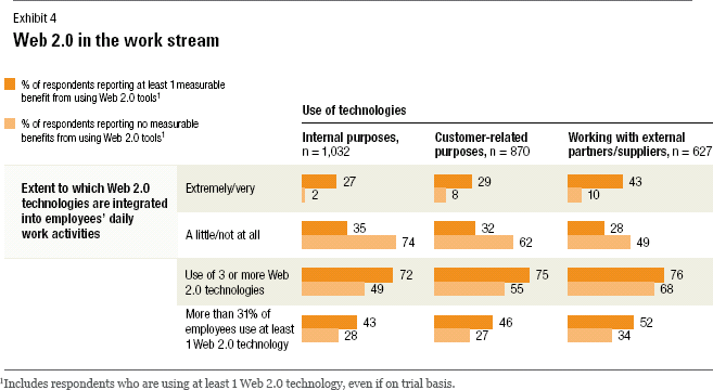 McKinsey - how companies are benefiting from web 2.0 - several tools