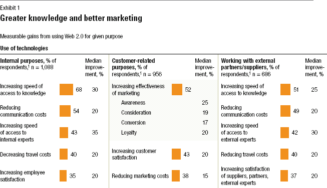 McKinsey - how companies are benefiting from web 2.0