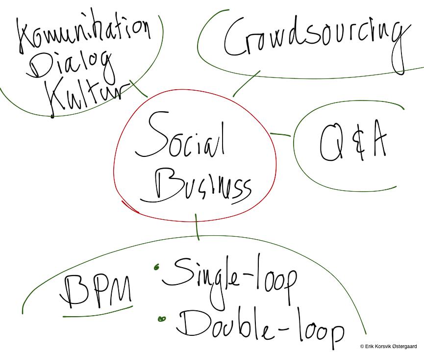 Business cases for Social Media